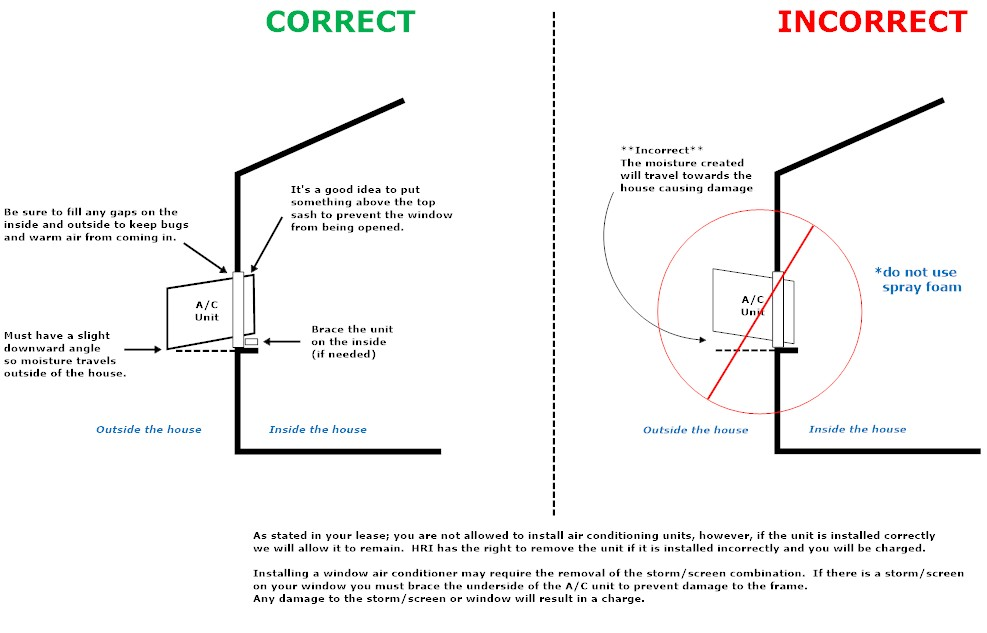 Faqs click here for a diagram on the correct way to install the unit hri reserves the right to remove any unit not put in correctly you will be charged for any pooptronica Images